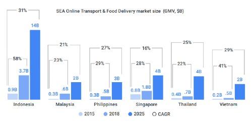 Quy mô thị trường gọi xe tại các nước Đông Nam Á. Nguồn: Google và Temasek