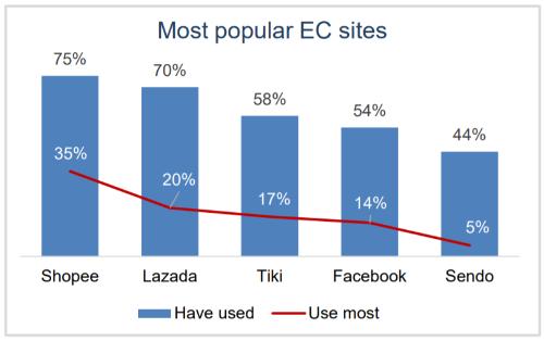 Shopee trở thành trang thương mại điện tử phổ biến nhất Việt Nam