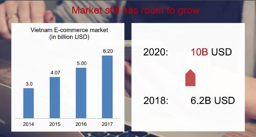 Shopee trở thành trang thương mại điện tử phổ biến nhất Việt Nam - 4
