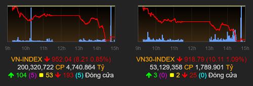 VN-Index điều chỉnh trong phiên cuối tuần về gần ngưỡng 950 điểm. Ảnh: VNDirect