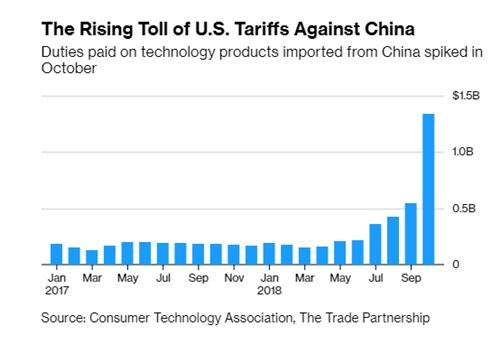 Thuế nhập khẩu các sả phẩm công nghệ từ Trung Quốc tăng vọt với doanh nghiệp Mỹ.