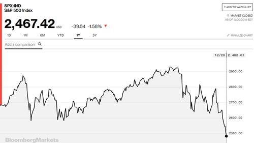 Diễn biến của chỉ số S&P 500trong một năm qua.