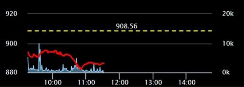 Diễn biến chỉ số VN-Index trong phiên giao dịch sáng 25/12. Ảnh: SSI.