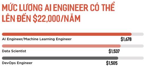Mức lương rao tuyển cao nhất của kỹ sư AI, chuyên gia dữ liệu và kỹ sư DevOps. Nguồn: TopDev