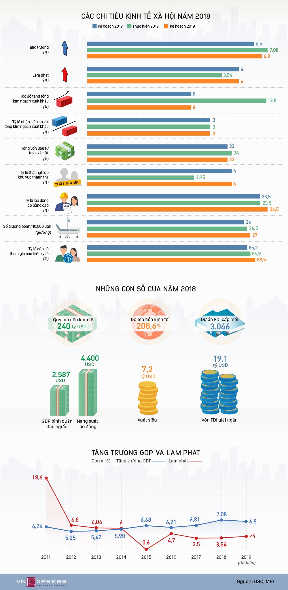Bức tranh kinh tế nhiều kỷ lục năm 2018