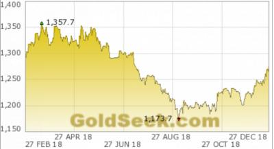 Diễn biến giá vàng thế giới một năm gần đây.