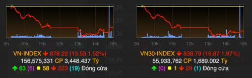 VN-Index giảm gần 14 điểm trong phiên giao dịch thứ hai của năm 2019. Ảnh: VNDirect
