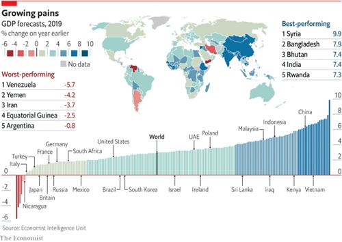 Dự báo tốc độ tăng trưởng của các nền kinh tế trên thế giới.