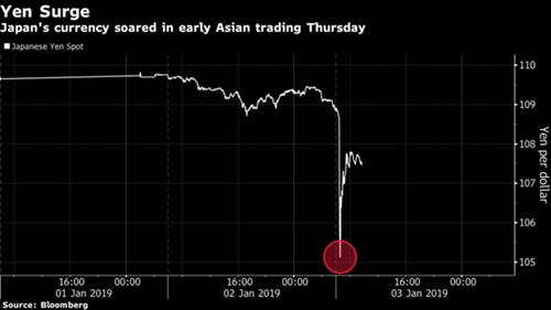 Diễn biến của yen Nhật so với USD sáng nay.