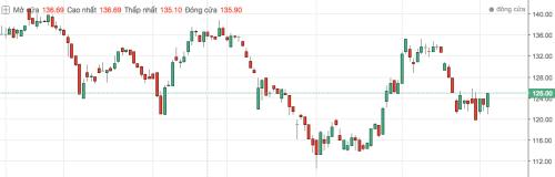 Diễn biến giá cổ phiếu Vinamilk trong vòng 6 tháng qua.
