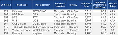 Xếp hạng các thương hiệu ASEAN trong 500 thương hiệu giá trị nhất thế giới.