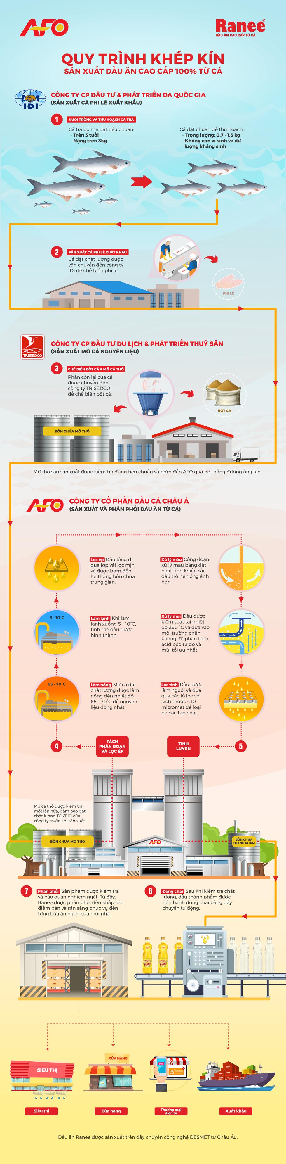 Quy trình tinh luyện dầu ăn cao cấp Ranee