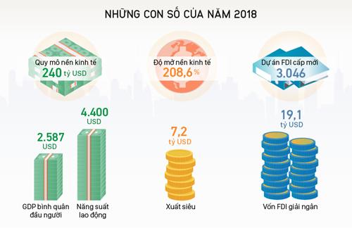 Một số chỉ số kinh tế xã hội ấn tượng năm 2018.