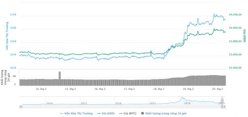 Diễn biến của Bitcoin trong 7 ngày gần đây. Ảnh: Coinmarketcap