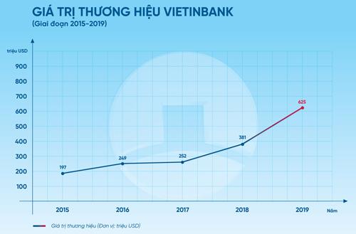 VietinBank lọt Top 300 thương hiệu ngân hàng giá trị nhất thế giới - 1