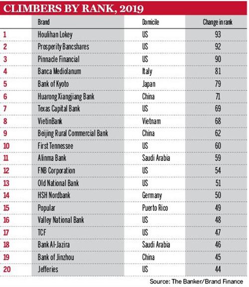 VietinBank xếp thứ 8 trong Top 20 Ngân hàng thế giới thăng hạng mạnh nhất
