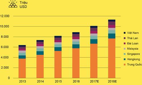 Giới siêu giàu trong khu vực châu Á theo báo cáo của Credit Suisse Global Wealth