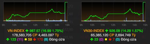VN-Index đã nới rộng đà tăng trong phiên lên gần 17 điểm chỉ trong ít phút trước khi đóng cửa. Ảnh: VNDirect
