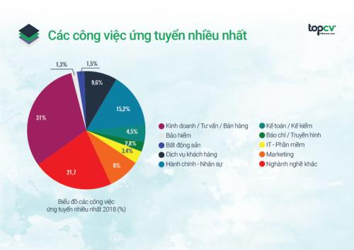 Báo cáo thường niên về thị trường tuyển dụng nhân sự trẻ từ TopCV (xin bài edit)