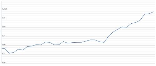 Diễn biến VN-Index kể từ đầu năm 2019. Ảnh: VNDirect
