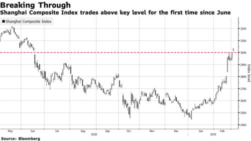 Diễn biến trên thị trường chứng khoán Trung Quốc gần một năm qua.