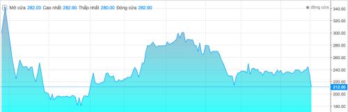 Diễn biến giá cổ phiếu YEG từ khi niêm yết đến nay.Ảnh: VnDirect.