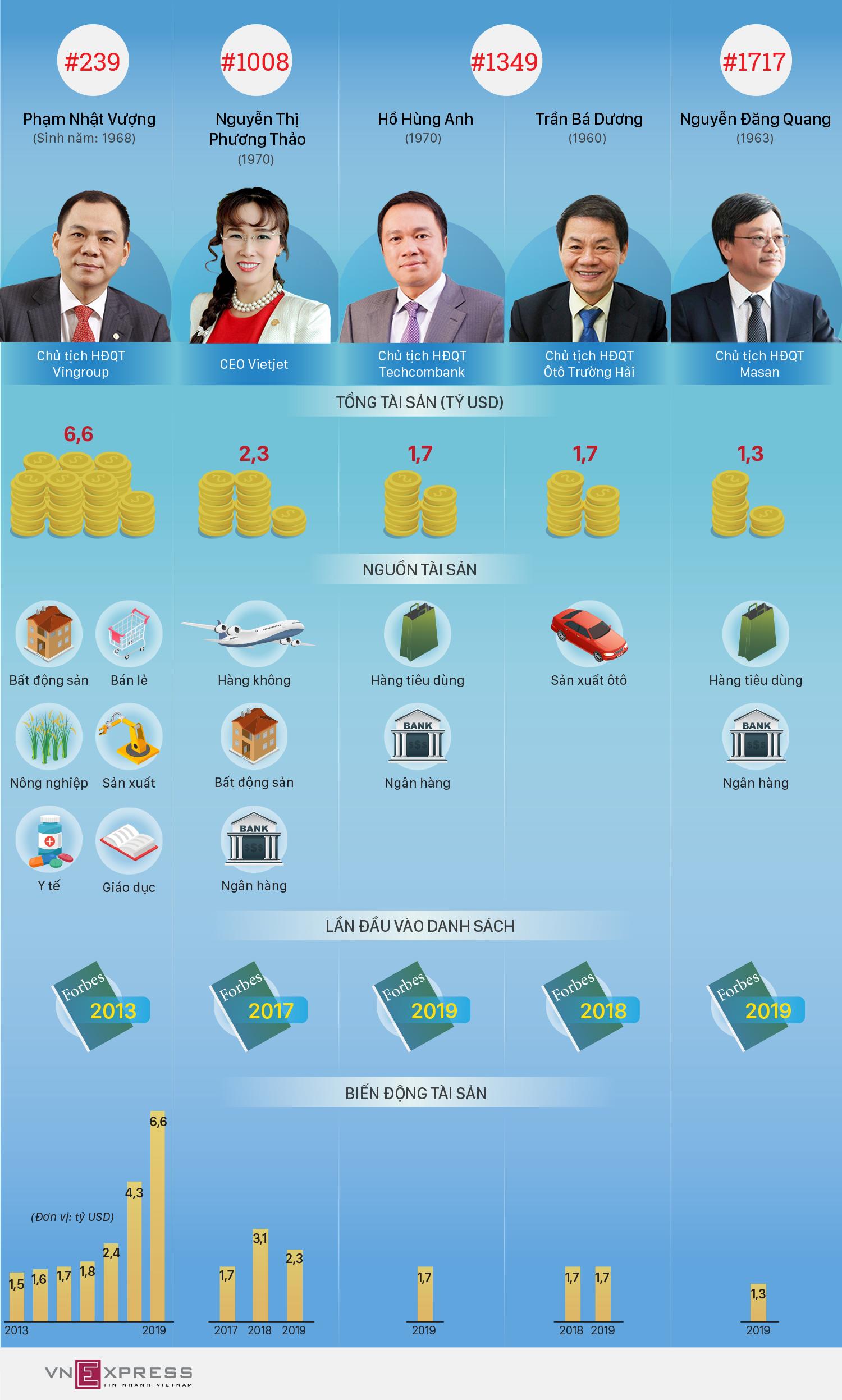 Khối tài sản của 5 tỷ phú Việt Nam đến từ đâu?