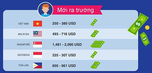 Lương cấp bậc mới ra trường tại Việt Nam so với các nước. Nguồn: JobStreet