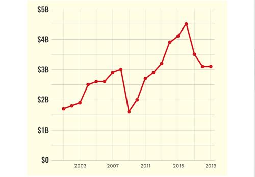 Sự thay đổi khối tài sản của Tổng thống Mỹ từ năm 2001 đến nay. Ảnh: Forbes