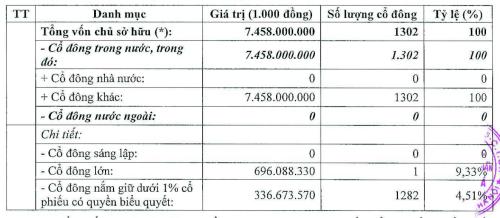 SeABank không còn cổ đông nước ngoài tính tới cuối năm 2018. Ảnh: SeABank
