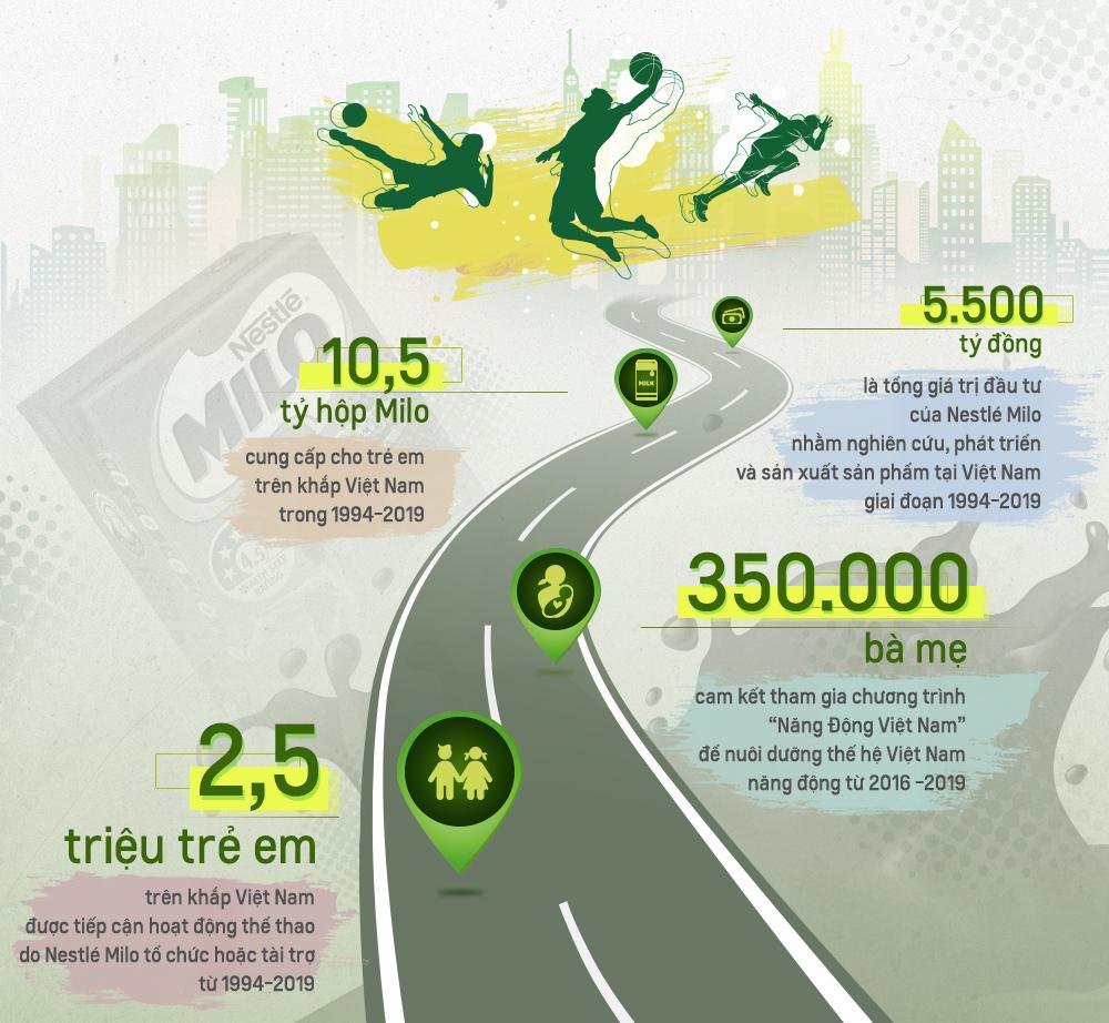 Hơn 10,5 tỷ hộp Milo tiêu thụ tại Việt Nam trong 25 năm