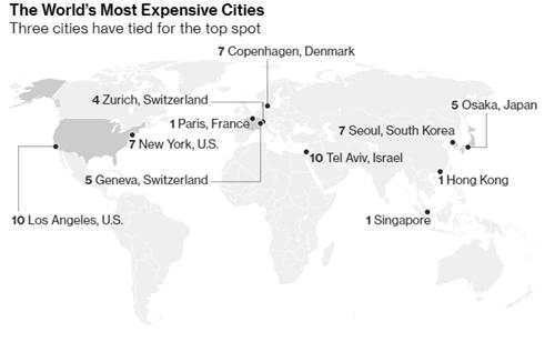 10 thành phố có chi phí sinh hoạt đắt đỏ nhất thế giới, theo EIU.