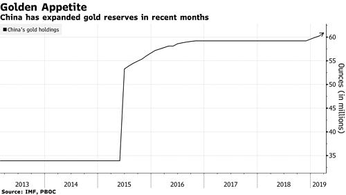 Diễn biến dự trữ vàng của Trung Quốc thời gian qua.
