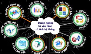 Ứng dụng phần mềm văn phòng điện tử Online Office vào doanh nghiệp Việt