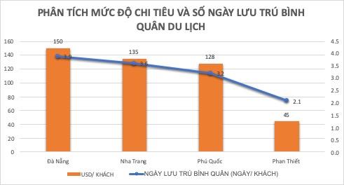 Biểu đồ phân tích mức độ chi tiêu và số ngày lưu trú bình quân của khách du lịch tại Đà Nẵng, Nha Trang, Phú Quốc và Phan Thiết.