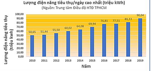Tiêu thụ điện ở TP HCM cao kỷ lục trong 10 năm qua