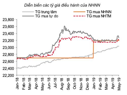Diễn biến tỷ giá điều hành của Ngân hàng Nhà nước. Ảnh: SSI Research