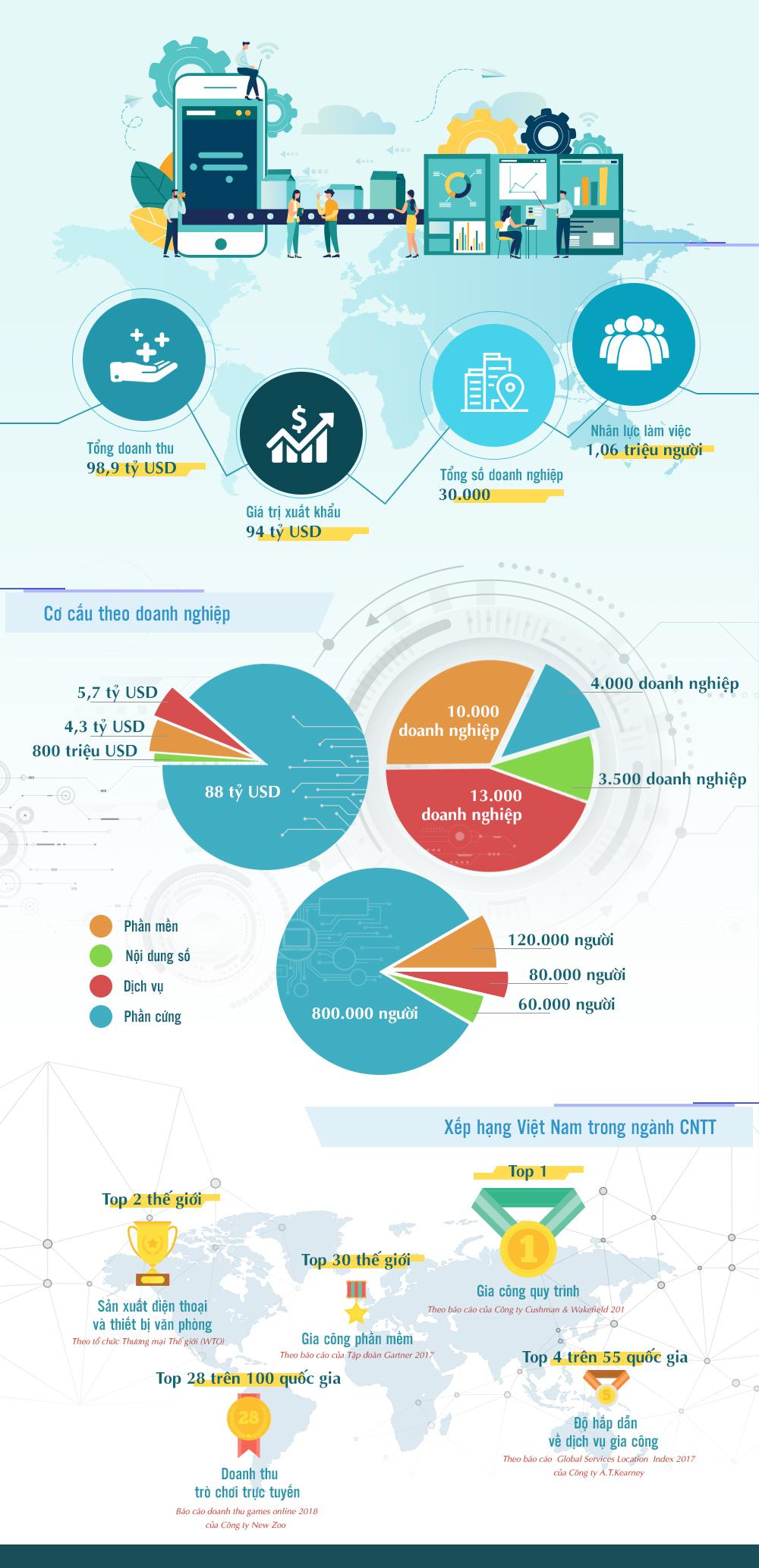 Công nghiệp công nghệ Việt Nam đang đứng ở đâu