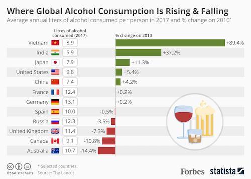 Lượng tiêu thụ rượu toàn cầu giai đoạn 2010-2017. Ảnh: Forbes.