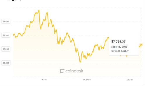 Mỗi Bitcoin đang được giao dịch quanh mốc 7.000 USD. Ảnh: Coindesk