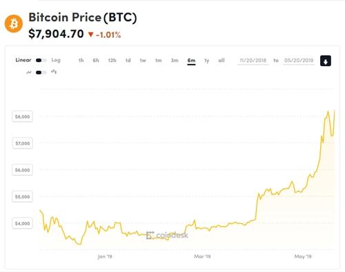 Diễn biến giá Bitcoin trong nửa năm qua.