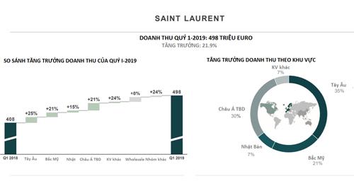 Báo cáo tài chính quý I của Saint Laurent. Nguồn: Kering.