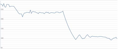 Diễn biến cổ phiếu YEG của Yeah1 6 tháng gần đây. Ảnh: VNDirect