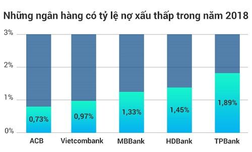 Nguồn: Báo cáo tài chính các ngân hàng.