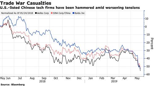 Diễn biến giá cổ phiếu Weibo, Sina và Baidu trong một năm qua.