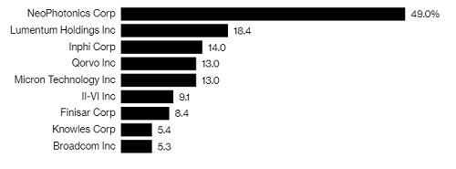 Tỷ trọng doanh thu mà Huawei đóng góp cho các nhà cung ứng tại Mỹ. Ảnh: Bloomberg