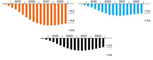 Mức giảm GDP của Trung Quốc (trái), Mỹ (phải) và toàn cầu (dưới) theo kịch bản 1.