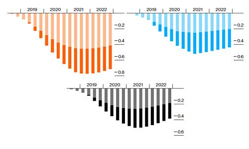 Mức giảm GDP của Trung Quốc (trái), Mỹ (phải) và toàn cầu (dưới) theo kịch bản 2.