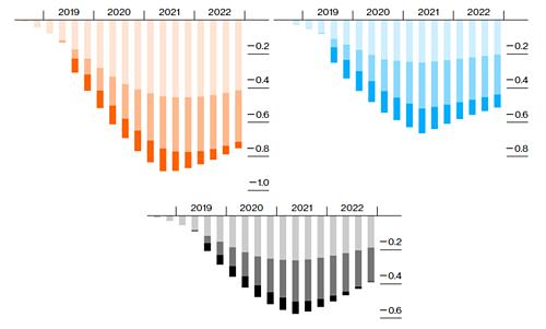 Mức giảm GDP của Trung Quốc (trái), Mỹ (phải) và toàn cầu (dưới) theo kịch bản 3.