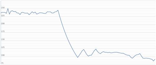 Cổ phiếu YEG từ đầu năm 2019 đến nay. Ảnh: VNDirect